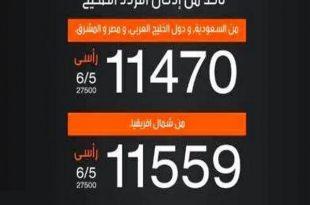 صورة تردد ام بي سي برو , احدث تردد لقناة ام بي سي برو الرياضيه السعوديه