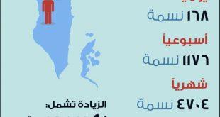 كم عدد سكان البحرين , البحرين بلد عريقة وجميله