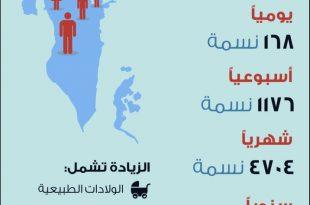 صور كم عدد سكان البحرين , البحرين بلد عريقة وجميله