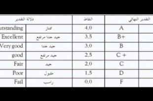 صورة التقدير الجامعي بالانجليزي , مسميات التقديرات باللغه الانجليزيه