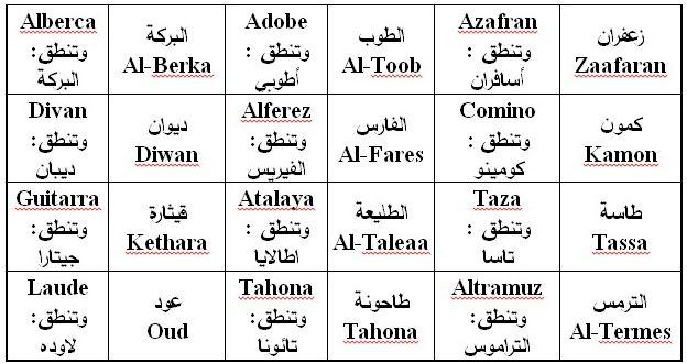 صور كلمات عربية اصلها فرنسي , تعرف على الكلمات الفرنسيه التي يستخدمها العرب
