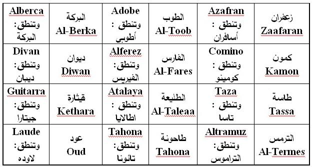 صورة كلمات عربية اصلها فرنسي , تعرف على الكلمات الفرنسيه التي يستخدمها العرب